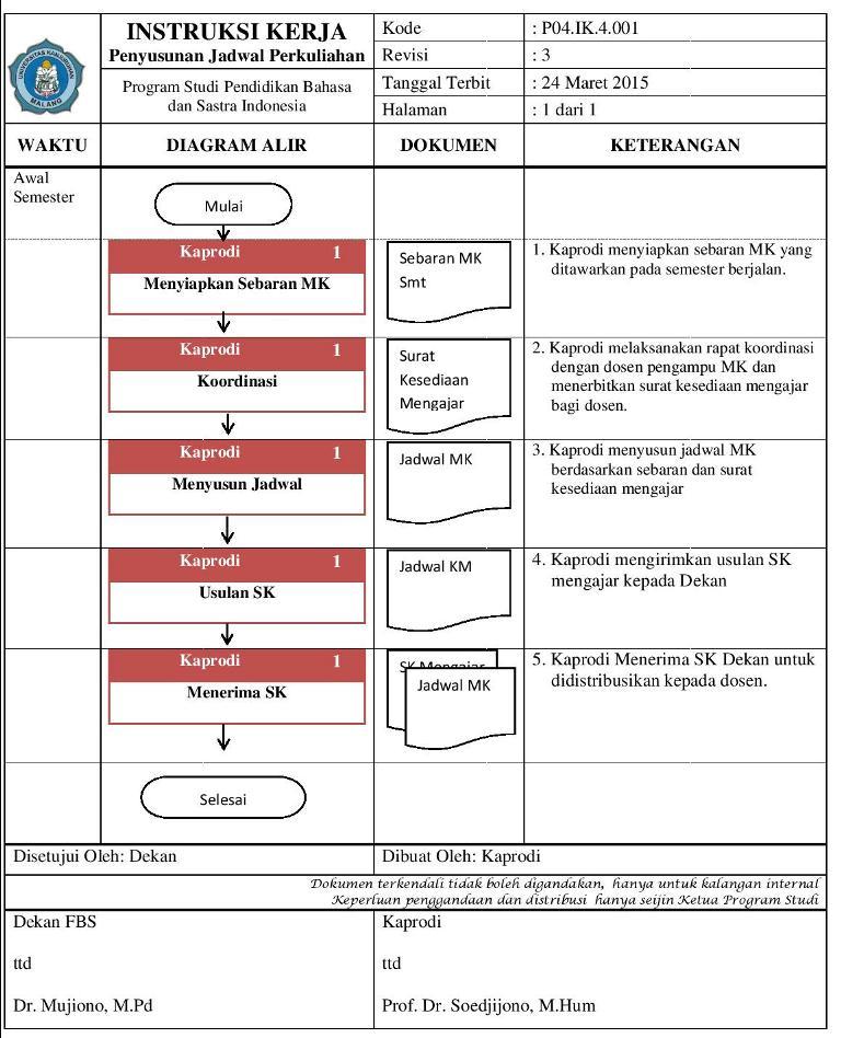 INSTRUKSI KERJA KULIAH1-page-001