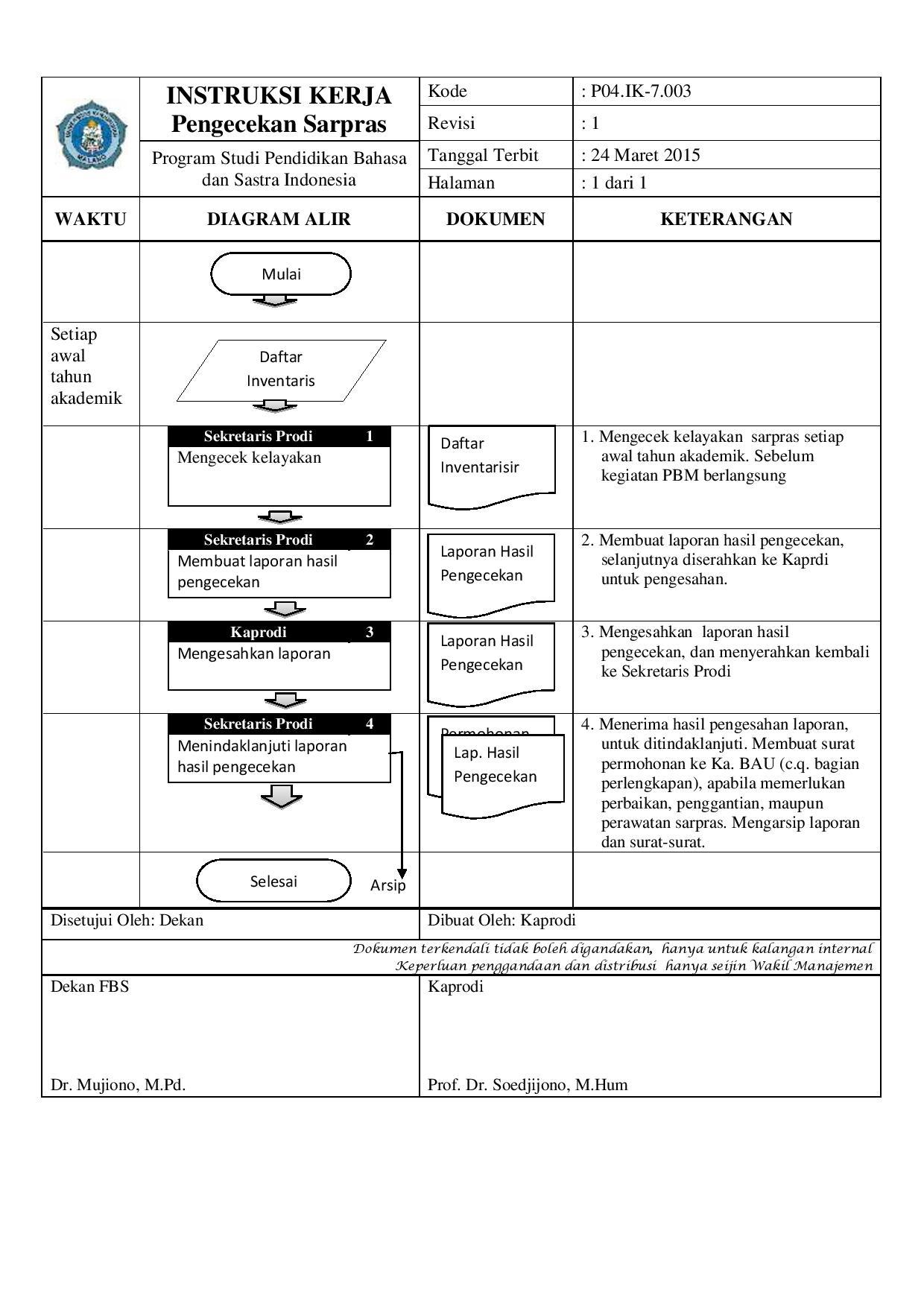 INSTRUKSI KERJA PENGECEKAN SARPRAS (1)(2)-page-001