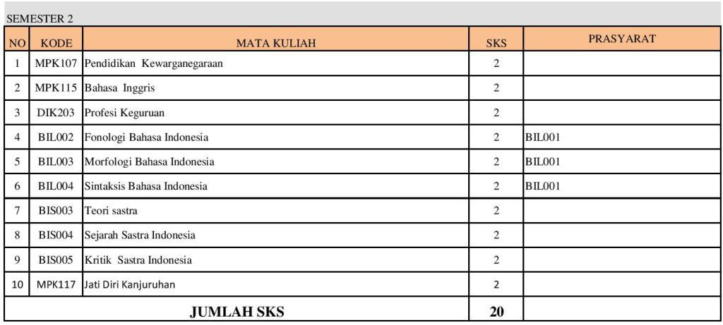 PSPBSI-SEBARAN MATAKULIAH SNPT-REVISI1-page-002