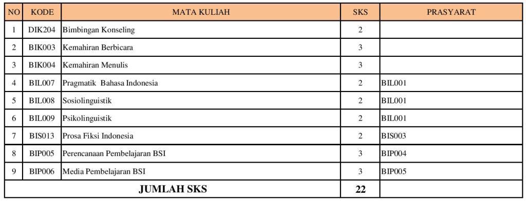 PSPBSI-SEBARAN MATAKULIAH SNPT-REVISI1-page-004