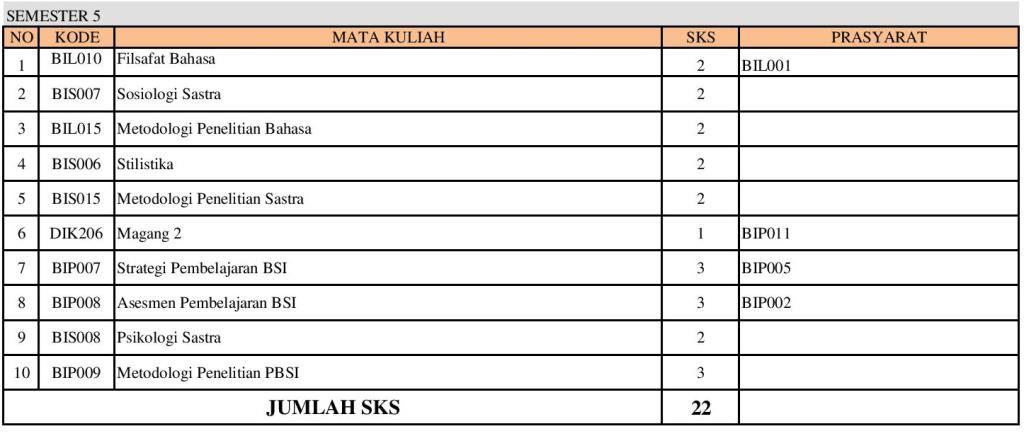 PSPBSI-SEBARAN MATAKULIAH SNPT-REVISI1-page-005
