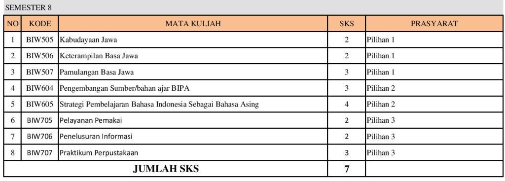 PSPBSI-SEBARAN MATAKULIAH SNPT-REVISI1-page-008